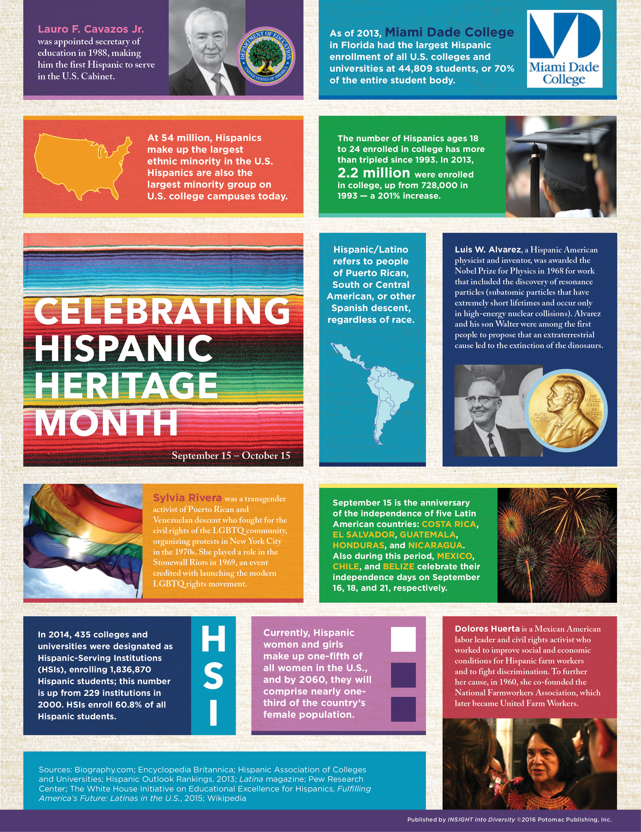 an understanding of the hispanic american diversity It's not only about celebrating hispanic-american toward more understanding of the value of hispanic-americans and, even more, diversity.