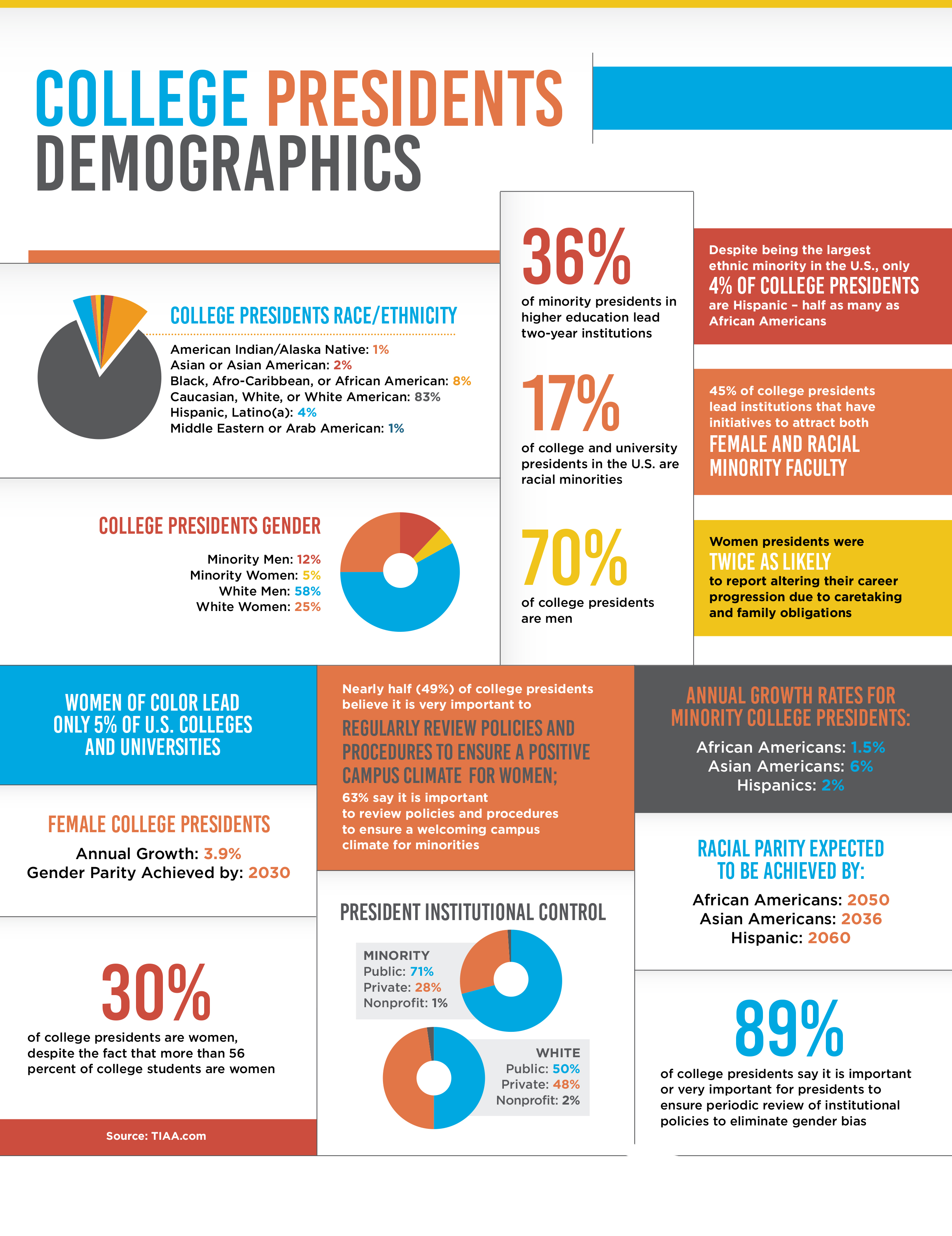 Insight Infographics Insight Into Diversity